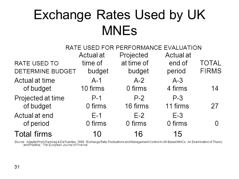 31 Exchange Rates Used by UK MNEs RATE USED FOR PERFORMANCE EVALUATION Actual at Projected Actual at RATE USED TO time of at time of end of TOTAL DETE
