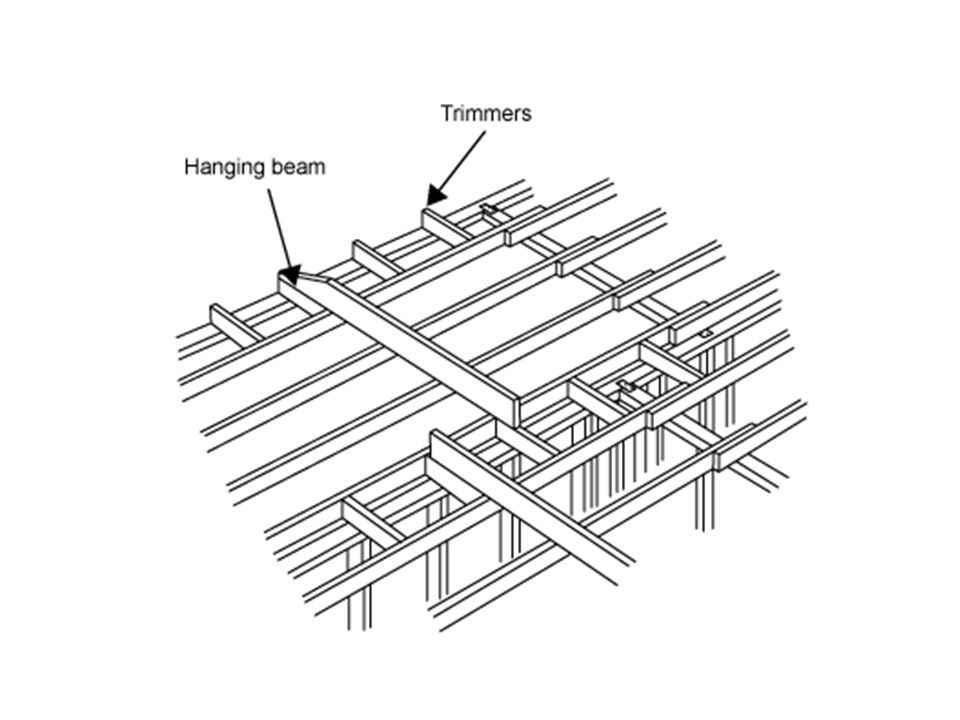 Quick Questions .What is the purpose of ceiling frame….