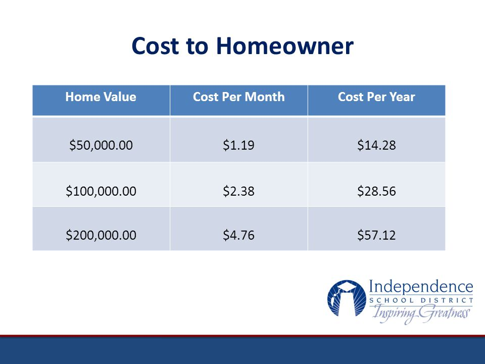 Cost to Homeowner Home ValueCost Per MonthCost Per Year $50,000.00$1.19$14.28 $100,000.00$2.38$28.56 $200,000.00$4.76$57.12
