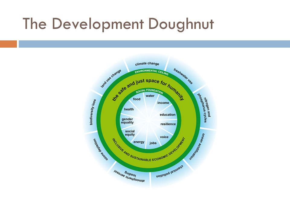 The Development Doughnut