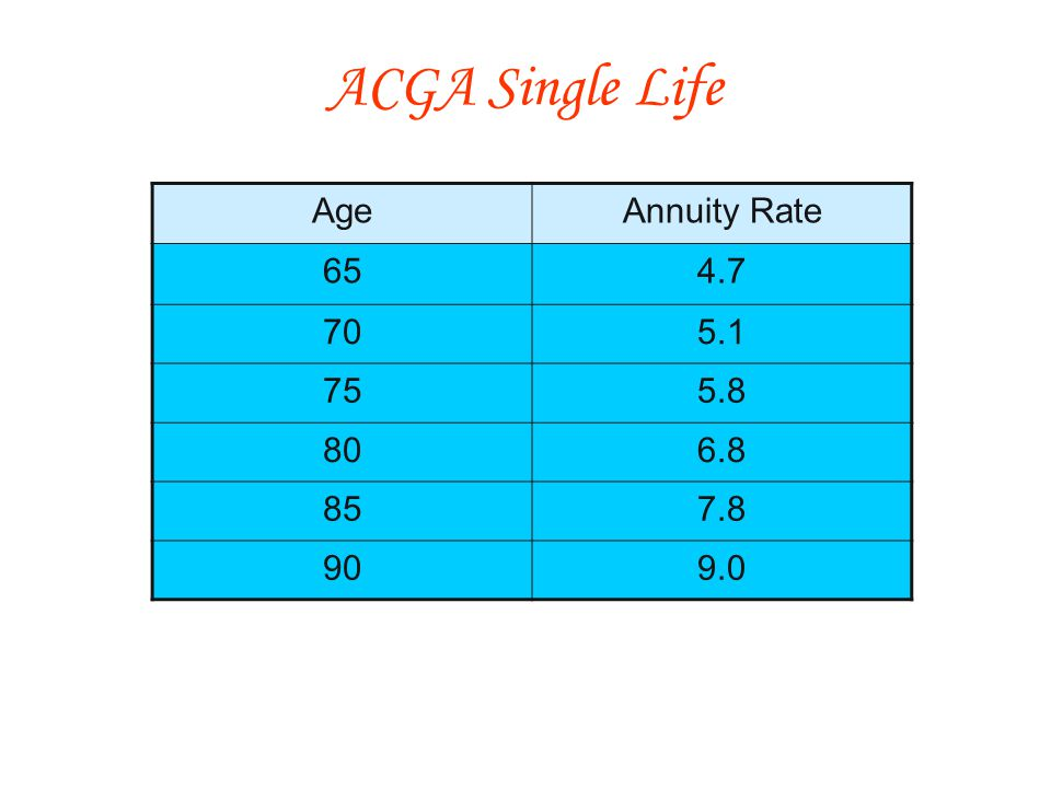 AgeAnnuity Rate 654.7 705.1 755.8 806.8 857.8 909.0 ACGA Single Life