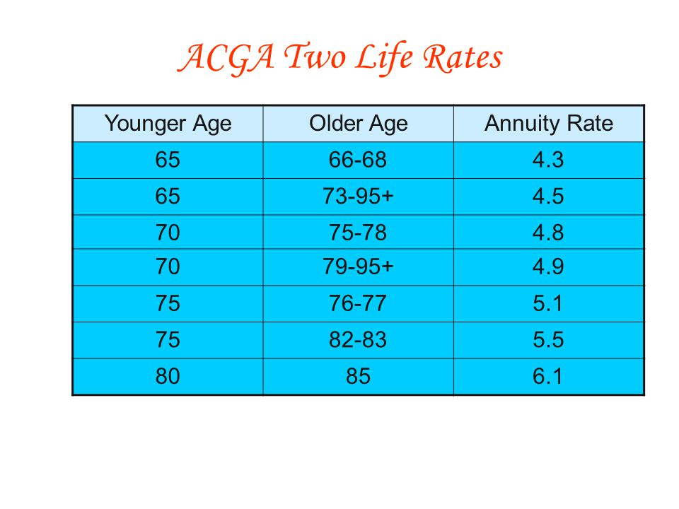 Younger AgeOlder AgeAnnuity Rate 6566-684.3 6573-95+4.5 7075-784.8 7079-95+4.9 7576-775.1 7582-835.5 80856.1 ACGA Two Life Rates
