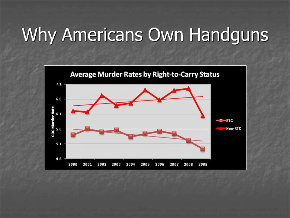 Why Americans Own Handguns