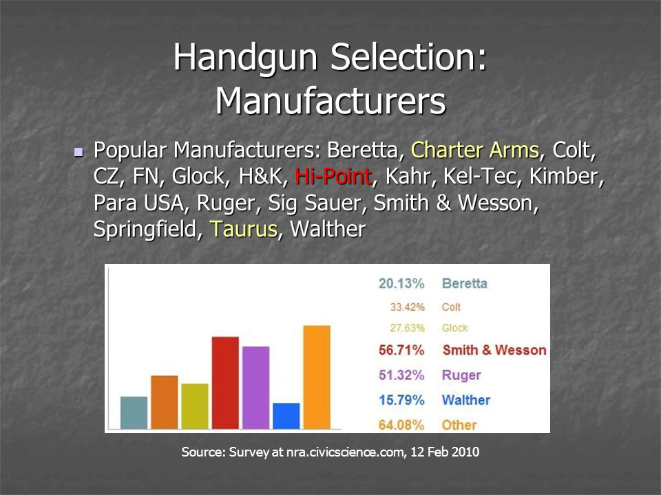 Handgun Selection: Manufacturers Popular Manufacturers: Beretta, Charter Arms, Colt, CZ, FN, Glock, H&K, Hi-Point, Kahr, Kel-Tec, Kimber, Para USA, Ruger, Sig Sauer, Smith & Wesson, Springfield, Taurus, Walther Popular Manufacturers: Beretta, Charter Arms, Colt, CZ, FN, Glock, H&K, Hi-Point, Kahr, Kel-Tec, Kimber, Para USA, Ruger, Sig Sauer, Smith & Wesson, Springfield, Taurus, Walther Source: Survey at nra.civicscience.com, 12 Feb 2010