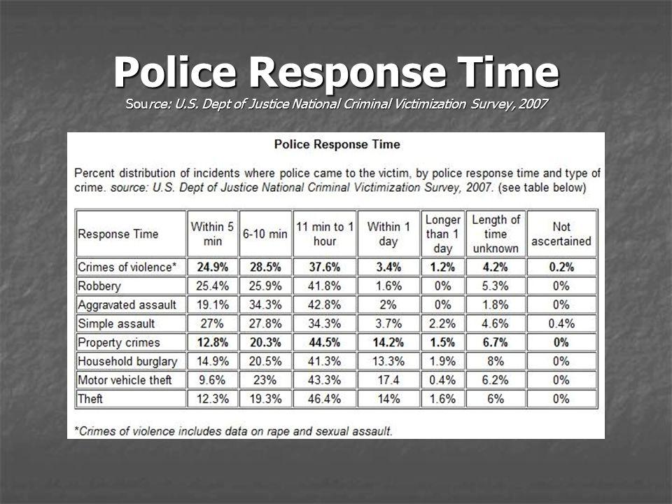 Police Response Time Source: U.S. Dept of Justice National Criminal Victimization Survey, 2007