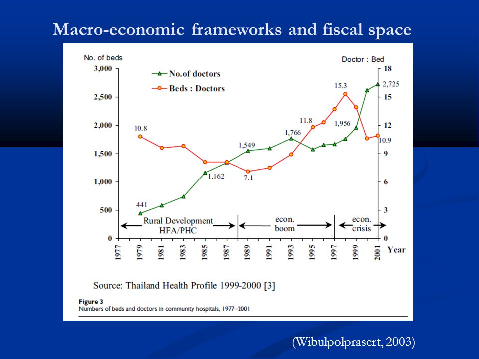 Macro-economic frameworks and fiscal space (Wibulpolprasert, 2003)