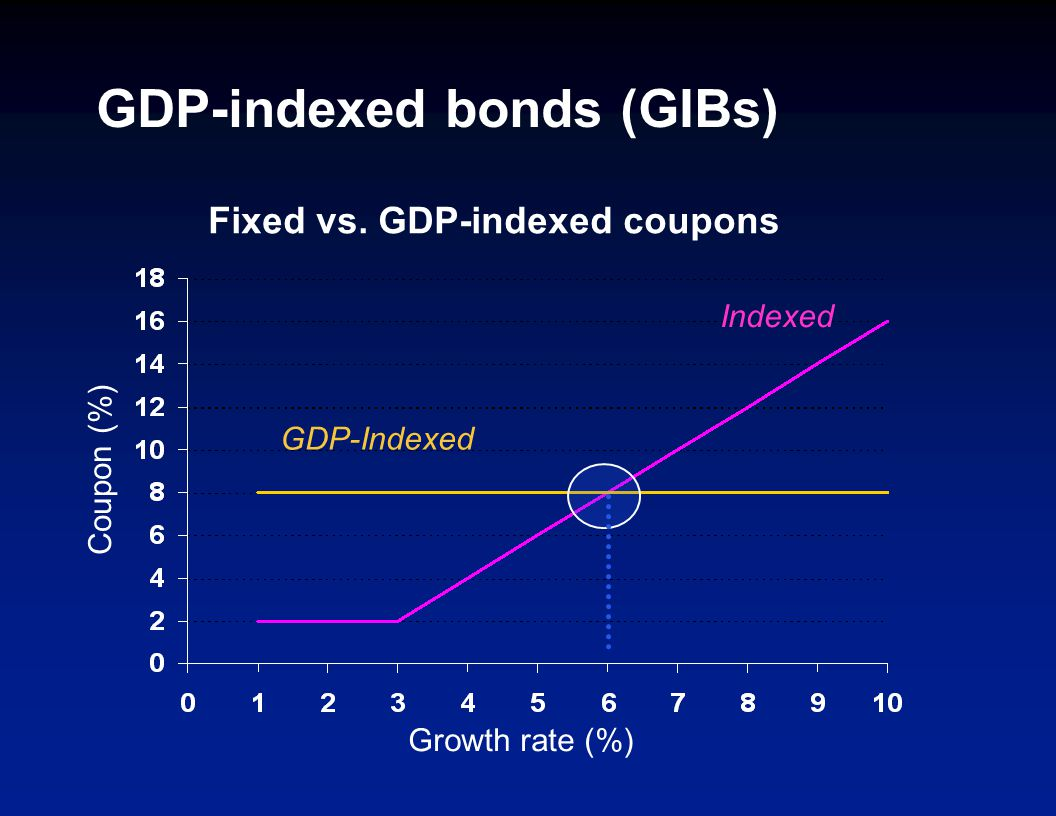 GDP-indexed bonds (GIBs) GDP-Indexed Indexed Fixed vs. GDP-indexed coupons Coupon (%) Growth rate (%)