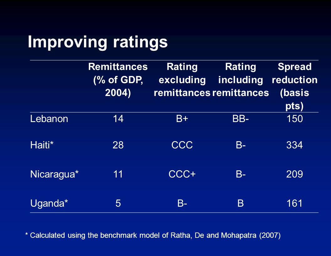 Improving ratings Remittances (% of GDP, 2004) Rating excluding remittances Rating including remittances Spread reduction (basis pts) Lebanon14B+BB-15