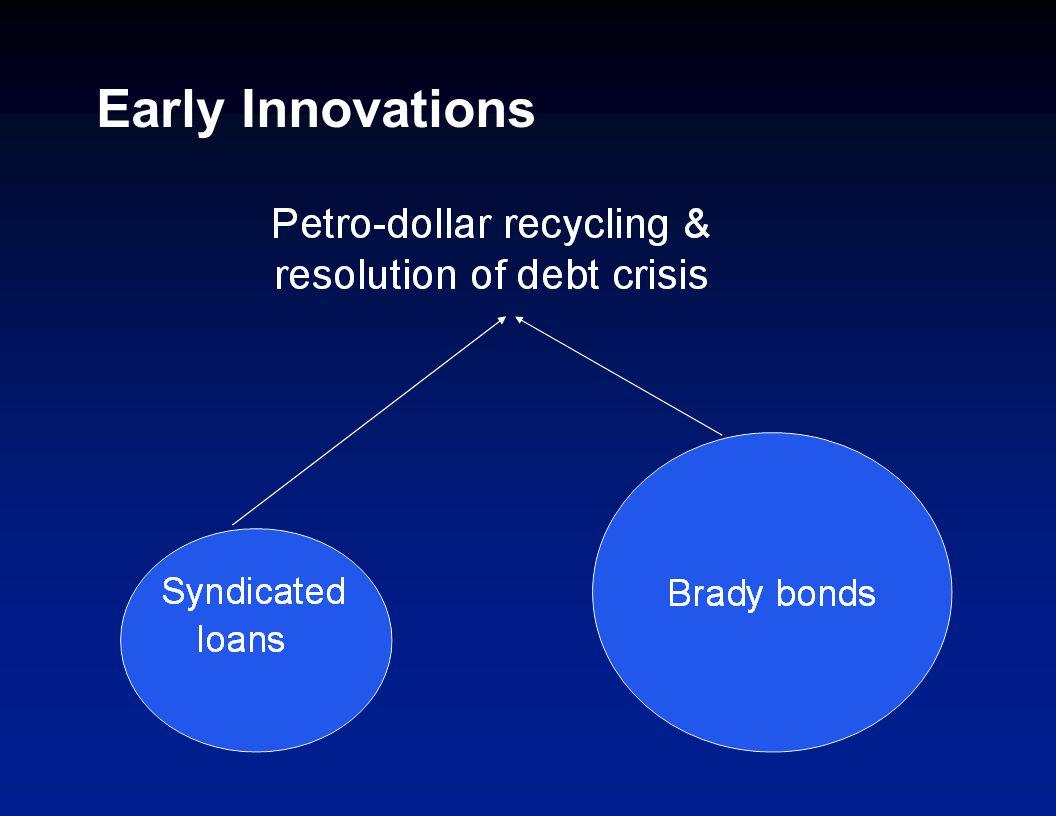 Recent Innovations Future-flow securitization Diaspora bonds GDP- indexed bonds Shadow sovereign ratings Financing Developmen t