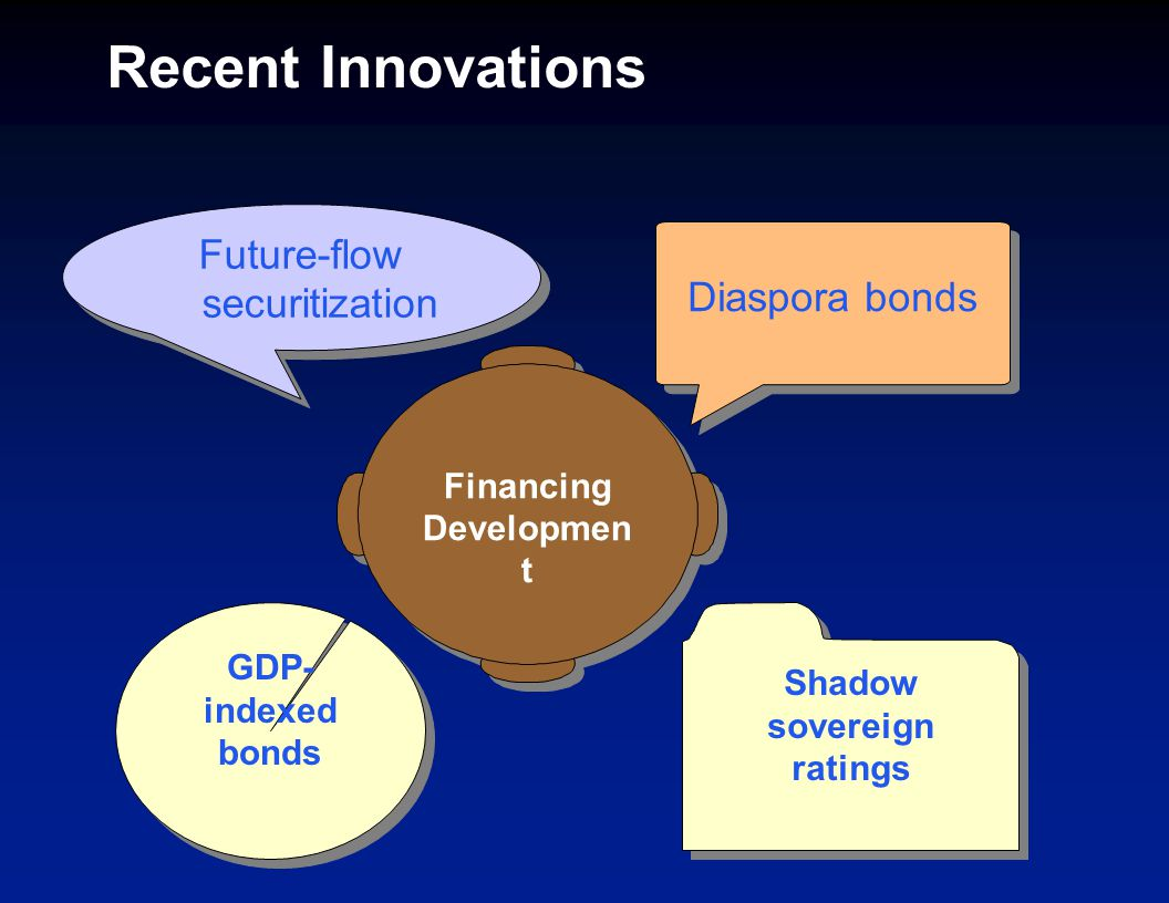 Recent Innovations Future-flow securitization Diaspora bonds GDP- indexed bonds Shadow sovereign ratings Financing Developmen t