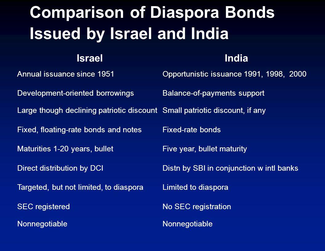 Diaspora bonds: Top Candidates By emigrant stock (thousands)