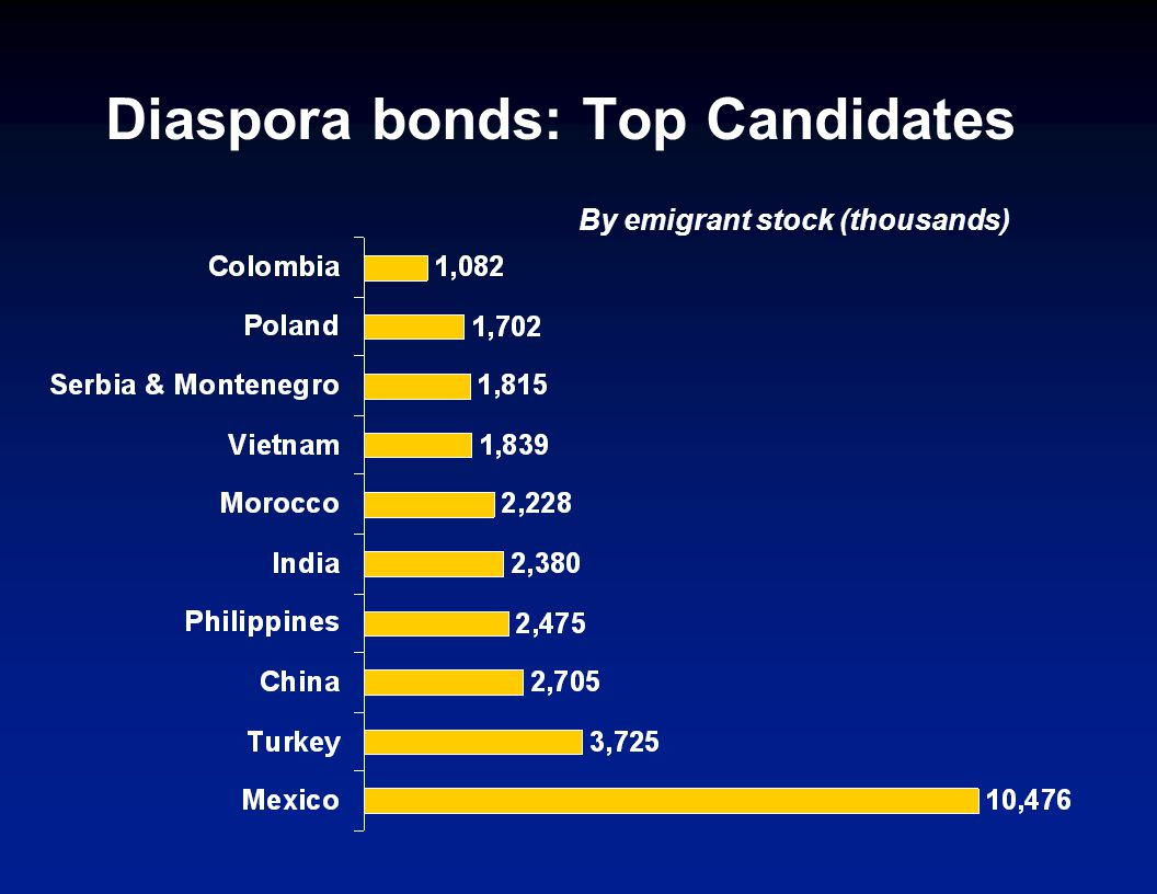 Diaspora bonds: Top Candidates By emigrant stock (thousands)
