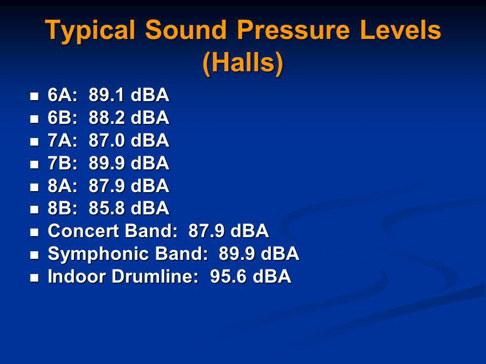 Typical Sound Pressure Levels (Halls) 6A: 89.1 dBA 6A: 89.1 dBA 6B: 88.2 dBA 6B: 88.2 dBA 7A: 87.0 dBA 7A: 87.0 dBA 7B: 89.9 dBA 7B: 89.9 dBA 8A: 87.9 dBA 8A: 87.9 dBA 8B: 85.8 dBA 8B: 85.8 dBA Concert Band: 87.9 dBA Concert Band: 87.9 dBA Symphonic Band: 89.9 dBA Symphonic Band: 89.9 dBA Indoor Drumline: 95.6 dBA Indoor Drumline: 95.6 dBA