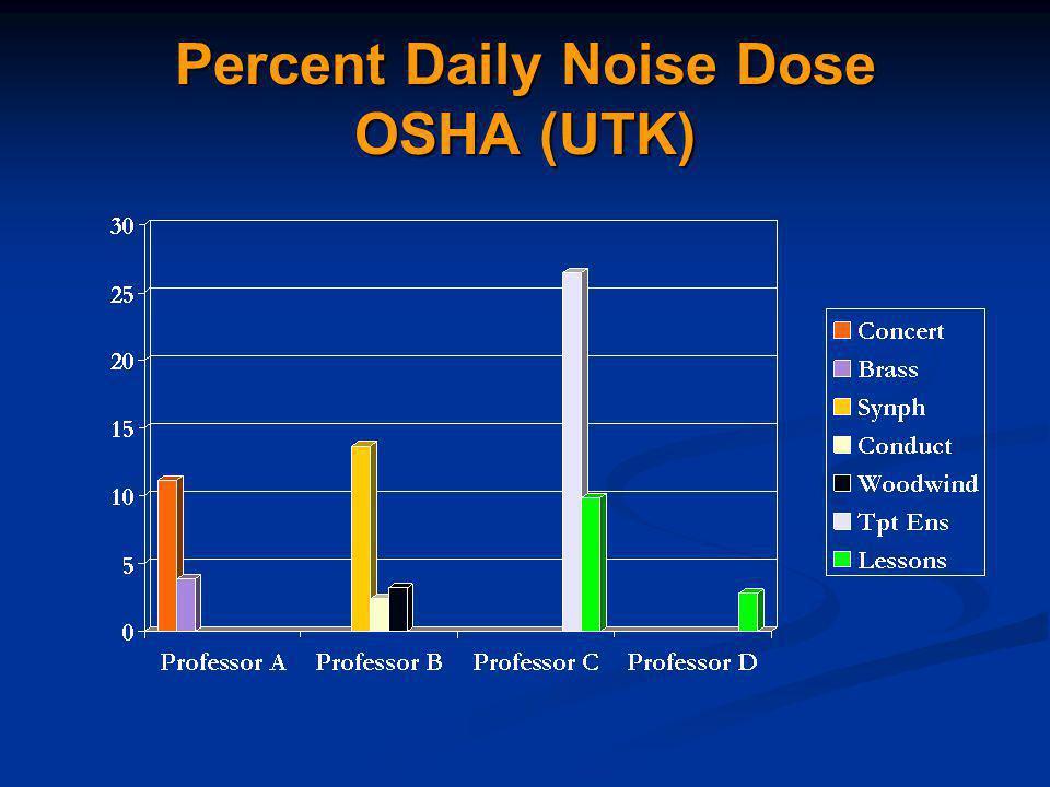 Percent Daily Noise Dose OSHA (UTK)