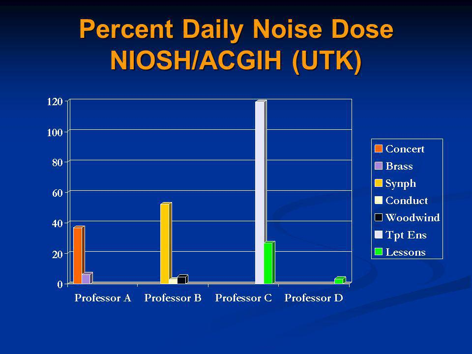 Percent Daily Noise Dose NIOSH/ACGIH (UTK)
