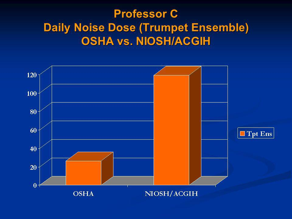 Professor C Daily Noise Dose (Trumpet Ensemble) OSHA vs. NIOSH/ACGIH
