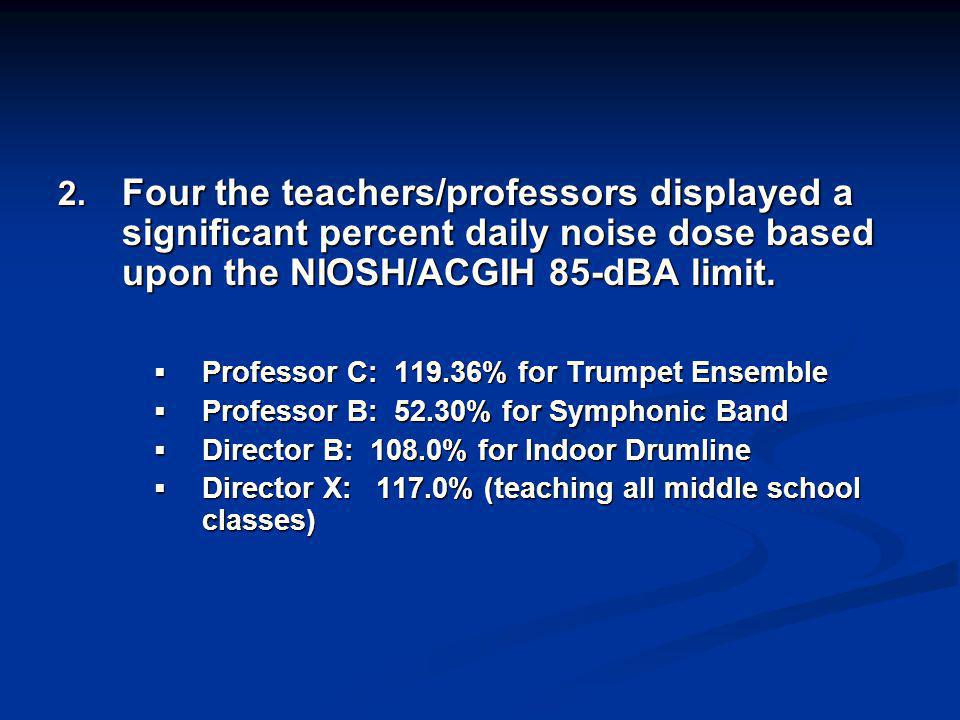 2. Four the teachers/professors displayed a significant percent daily noise dose based upon the NIOSH/ACGIH 85-dBA limit. Professor C: 119.36% for Tru
