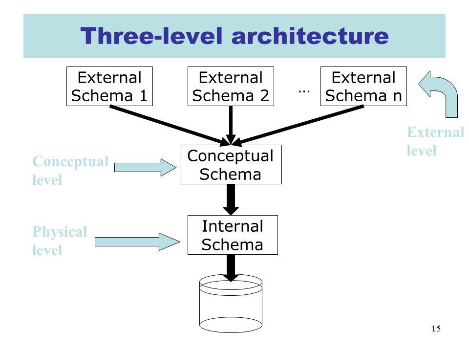 15 Three-level architecture Conceptual Schema … Physical level Conceptual level Internal Schema External Schema 1 External Schema 2 External Schema n