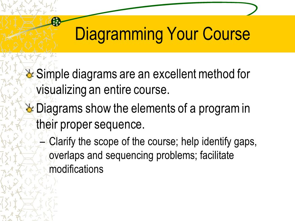 Diagramming Your Course Simple diagrams are an excellent method for visualizing an entire course. Diagrams show the elements of a program in their pro