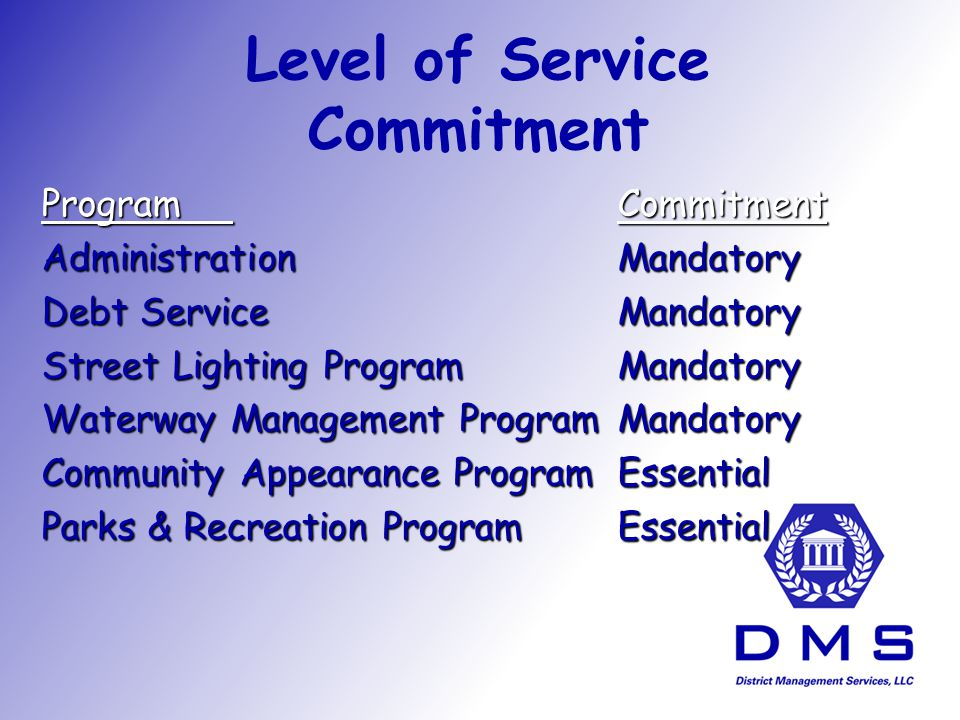 Northwood Revenue Budget FY 2007 Annual Budget Fiscal Year 2008 Proposed Budget Increase / (Decrease) from FY 2007 to FY 2008 Carry-Forward Funds177,115.00 0.00(177,115.00) Special Assessments - On Roll511,337.00 612,664.00101,327.00 Interest Income - Investments0.00 Other Miscellaneous Revenues 0.00 688,452.00612,664.00(75,788.00)