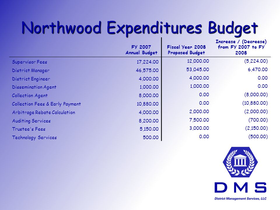 Northwood Expenditures Budget FY 2007 Annual Budget Fiscal Year 2008 Proposed Budget Increase / (Decrease) from FY 2007 to FY 2008 Supervisor Fees17, ,000.00(5,224.00) District Manager46, , , District Engineer4, Dissemination Agent1, Collection Agent8, (8,000.00) Collection Fees & Early Payment10, (10,880.00) Arbitrage Rebate Calculation4, ,000.00(2,000.00) Auditing Services8, ,500.00(700.00) Trustee s Fees5, ,000.00(2,150.00) Technology Services (500.00)
