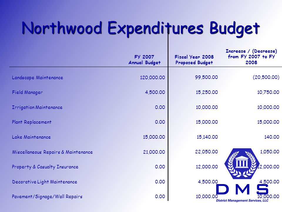 Northwood Expenditures Budget FY 2007 Annual Budget Fiscal Year 2008 Proposed Budget Increase / (Decrease) from FY 2007 to FY 2008 Landscape Maintenance120, ,500.00(20,500.00) Field Manager4, , , Irrigation Maintenance , Plant Replacement , Lake Maintenance15, , Miscellaneous Repairs & Maintenance21, , , Property & Casualty Insurance , Decorative Light Maintenance0.00 4, Pavement/Signage/Wall Repairs ,000.00
