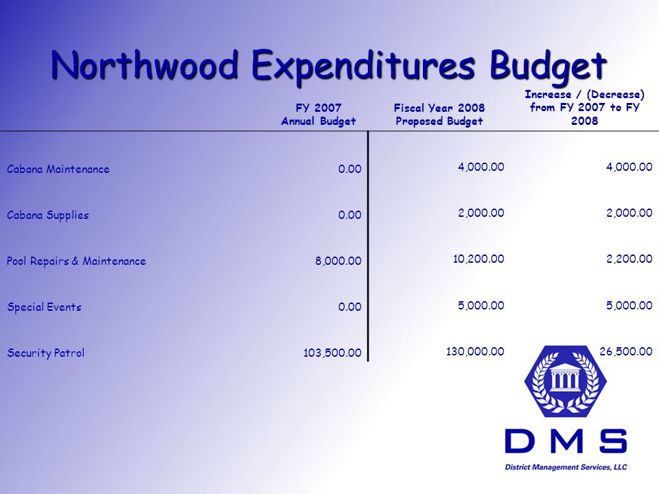 Northwood Expenditures Budget FY 2007 Annual Budget Fiscal Year 2008 Proposed Budget Increase / (Decrease) from FY 2007 to FY 2008 Cabana Maintenance0.00 4, Cabana Supplies0.00 2, Pool Repairs & Maintenance8, , , Special Events0.00 5, Security Patrol103, , ,500.00