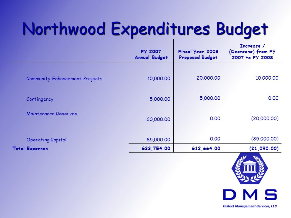 Northwood Expenditures Budget FY 2007 Annual Budget Fiscal Year 2008 Proposed Budget Increase / (Decrease) from FY 2007 to FY 2008 Community Enhancement Projects10, , , Contingency5, Maintenance Reserves 20, (20,000.00) Operating Capital85, (85,000.00) Total Expenses633, ,664.00(21,090.00)
