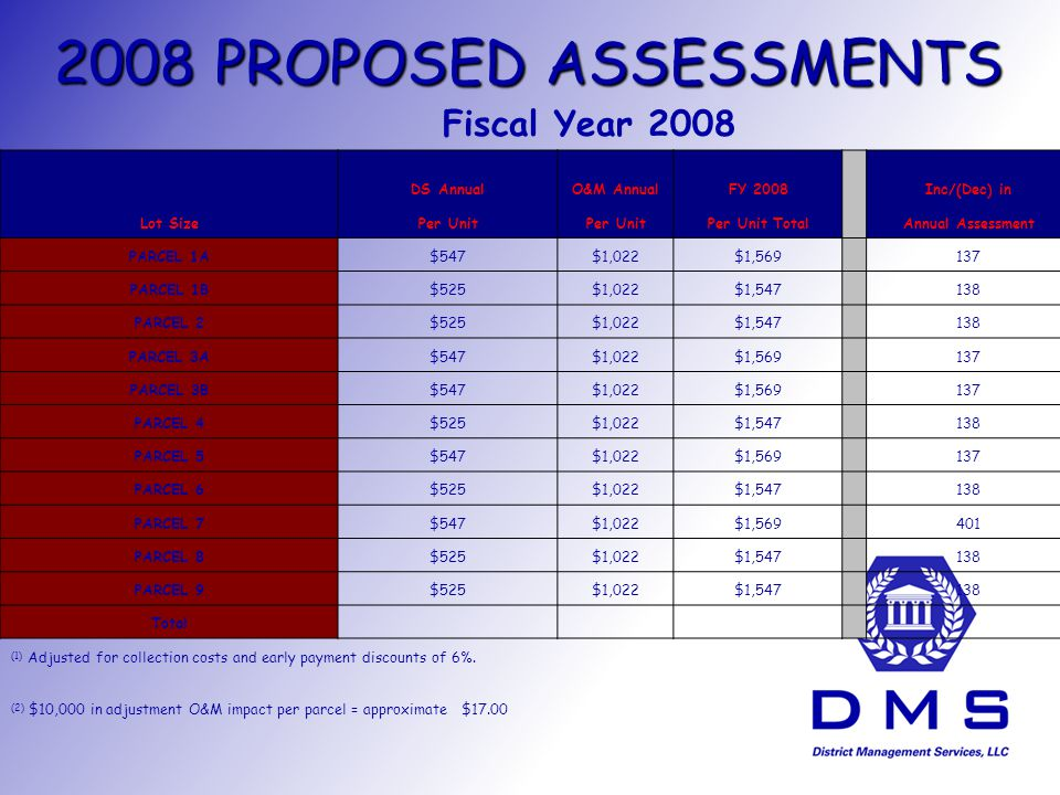 2008 PROPOSED ASSESSMENTS Fiscal Year 2008 DS AnnualO&M AnnualFY 2008 Inc/(Dec) in Lot SizePer Unit Per Unit Total Annual Assessment PARCEL 1A$547$1,022$1, PARCEL 1B$525$1,022$1, PARCEL 2$525$1,022$1, PARCEL 3A$547$1,022$1, PARCEL 3B$547$1,022$1, PARCEL 4$525$1,022$1, PARCEL 5$547$1,022$1, PARCEL 6$525$1,022$1, PARCEL 7$547$1,022$1, PARCEL 8$525$1,022$1, PARCEL 9$525$1,022$1, Total (1) Adjusted for collection costs and early payment discounts of 6%.