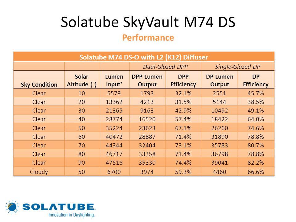 Solatube SkyVault M74 DS Performance