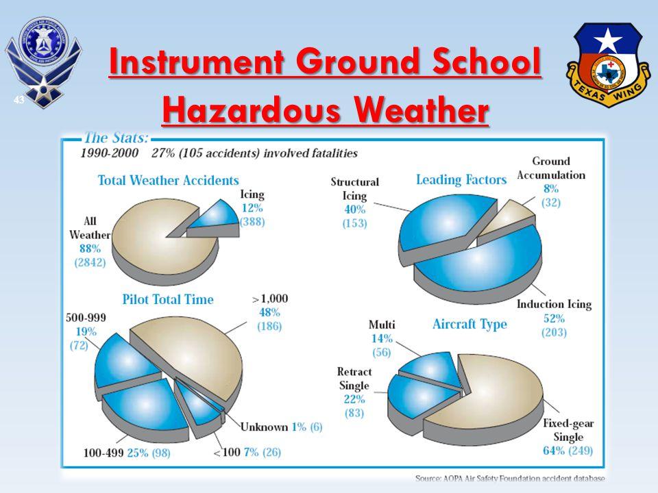 43 Instrument Ground School Hazardous Weather