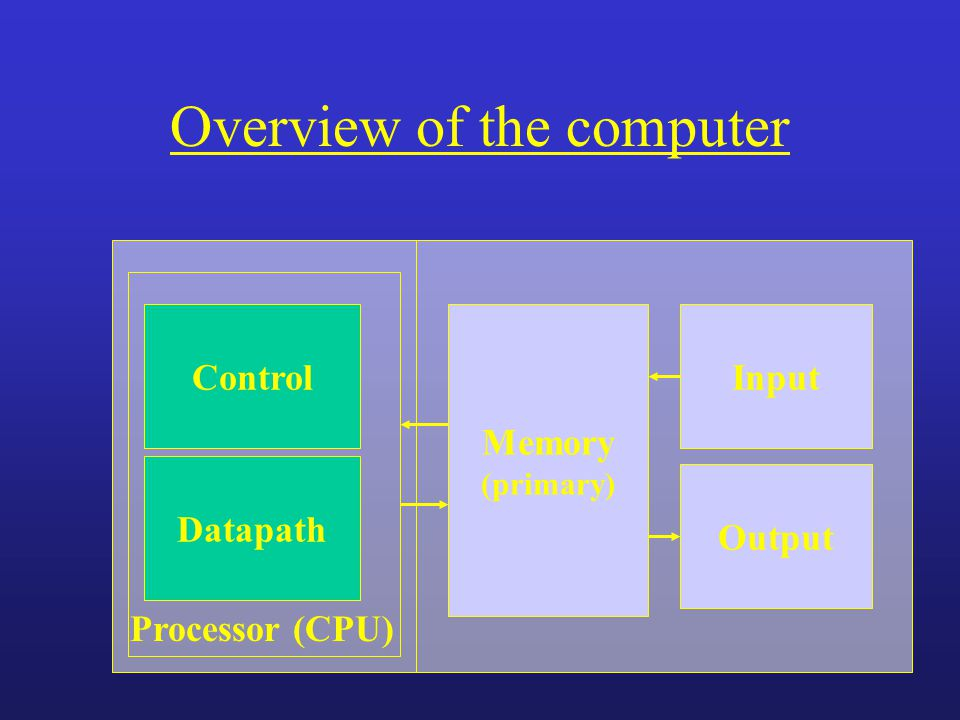 Overview of the computer Memory (primary) InputControl Datapath Output Processor (CPU)