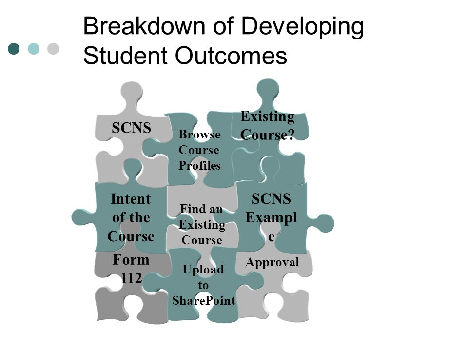 Breakdown of Developing Student Outcomes 1.