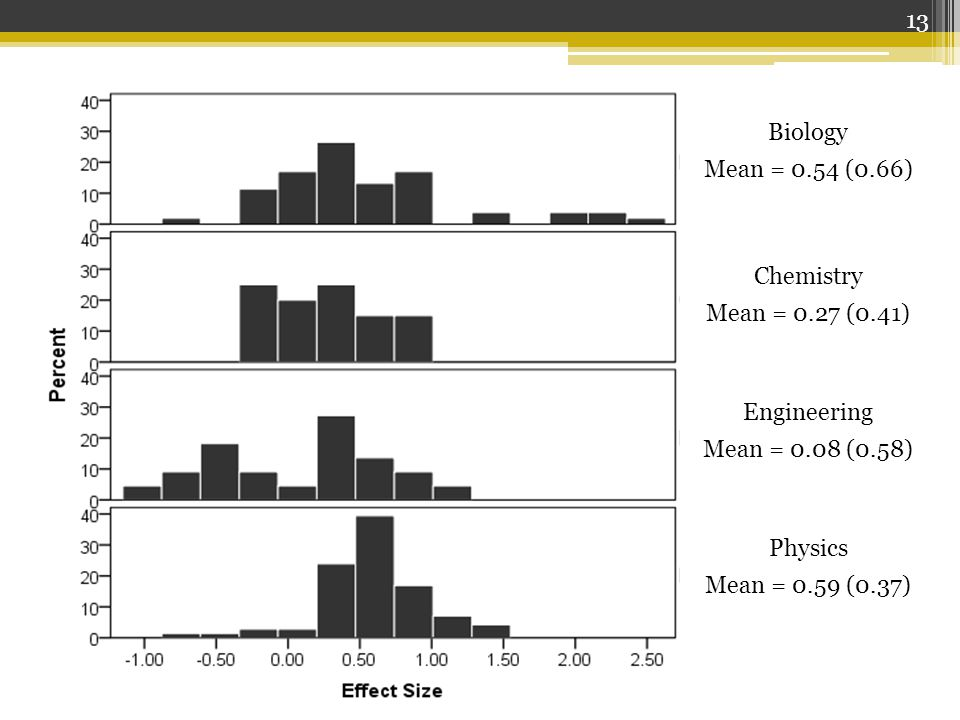 13 Biology Mean = 0.54 (0.66) Chemistry Mean = 0.27 (0.41) Engineering Mean = 0.08 (0.58) Physics Mean = 0.59 (0.37)