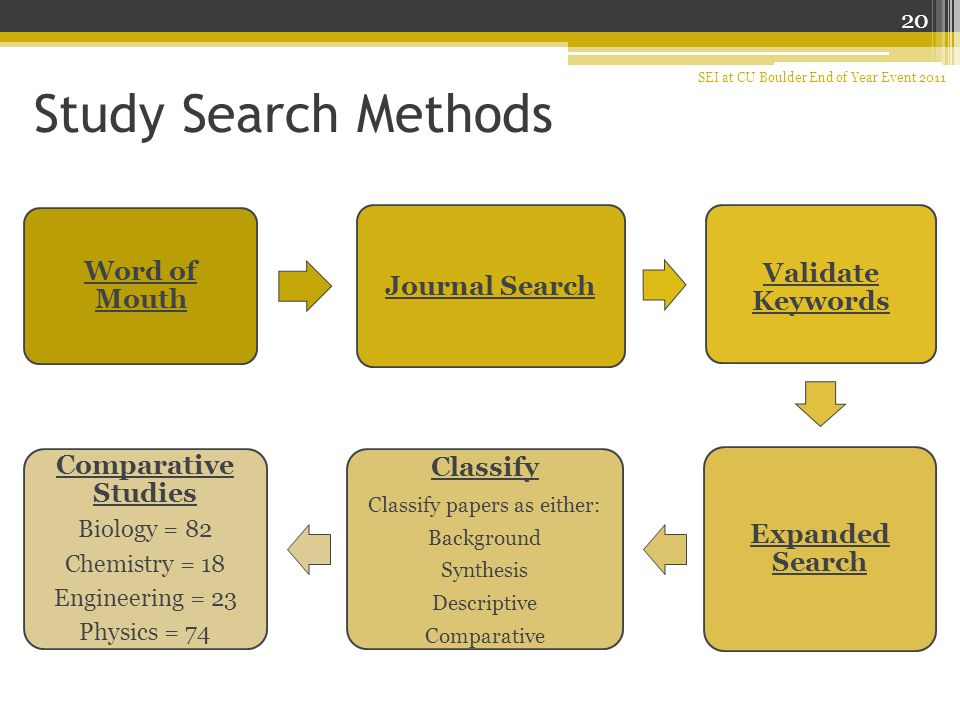Study Search Methods Word of Mouth Journal Search Validate Keywords Expanded Search Classify Classify papers as either: Background Synthesis Descriptive Comparative Comparative Studies Biology = 82 Chemistry = 18 Engineering = 23 Physics = 74 20 SEI at CU Boulder End of Year Event 2011