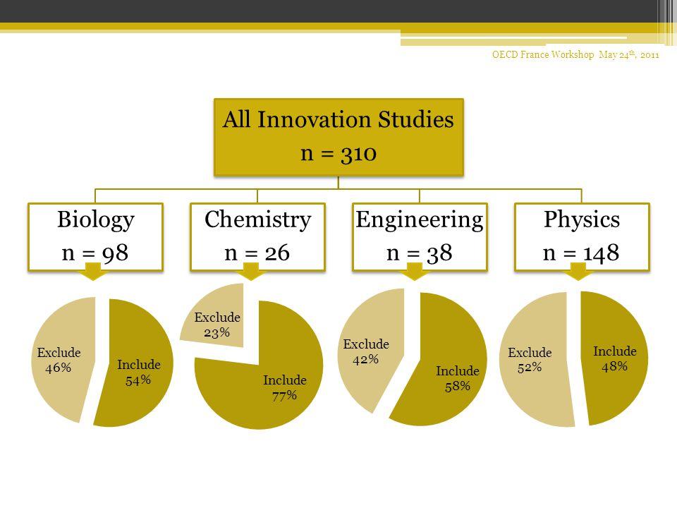 9 All Innovation Studies n = 310 Biology n = 98 Chemistry n = 26 Engineering n = 38 Physics n = 148 OECD France Workshop May 24 th, 2011