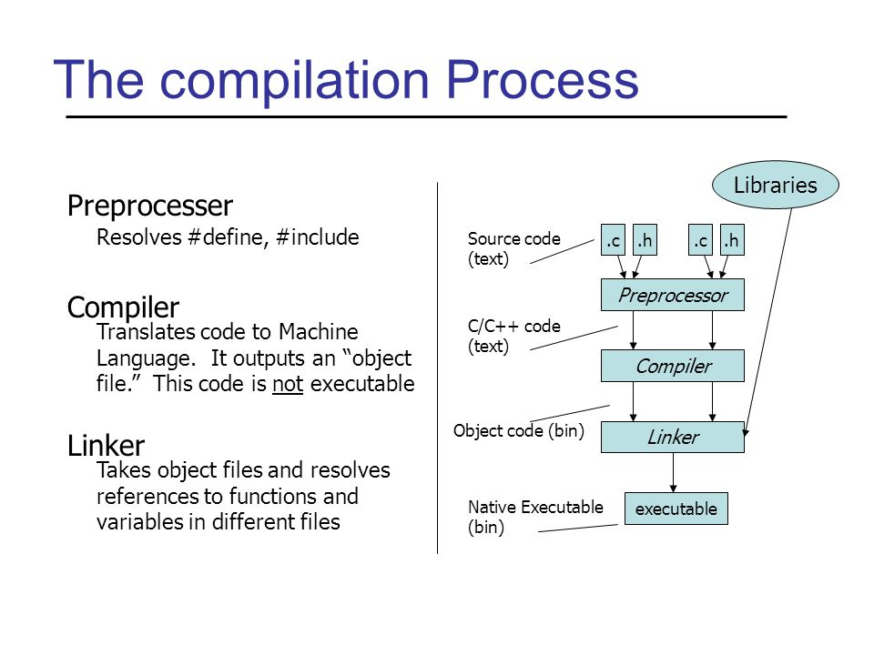 The compilation Process Preprocessor.c.h.c.h Compiler Linker executable Libraries Source code (text) C/C++ code (text) Object code (bin) Native Executable (bin) Preprocesser Resolves #define, #include Compiler Translates code to Machine Language.
