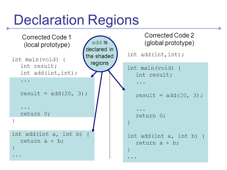 Declarations and definitions are separate concepts Declarations - Summary Declarations can be separate from definitions Function declarations are called prototypes Declarations should be given before usage C & C++ handle undeclared functions differently –In C++ this is an error –In C, the function is implicitly declared with the type: int name(...); Dangerous!