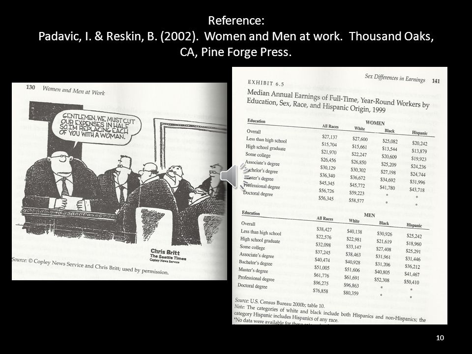 Reference: Padavic, I.& Reskin, B. (2002). Women and Men at work.