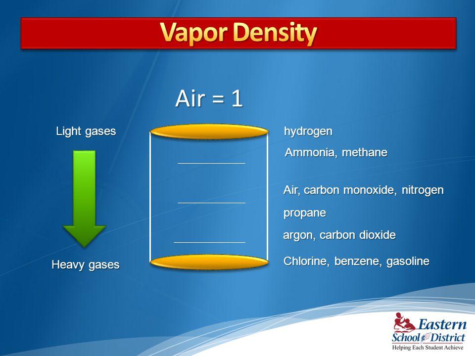 hydrogen Chlorine, benzene, gasoline argon, carbon dioxide argon, carbon dioxide Ammonia, methane Air, carbon monoxide, nitrogen propane Light gases H