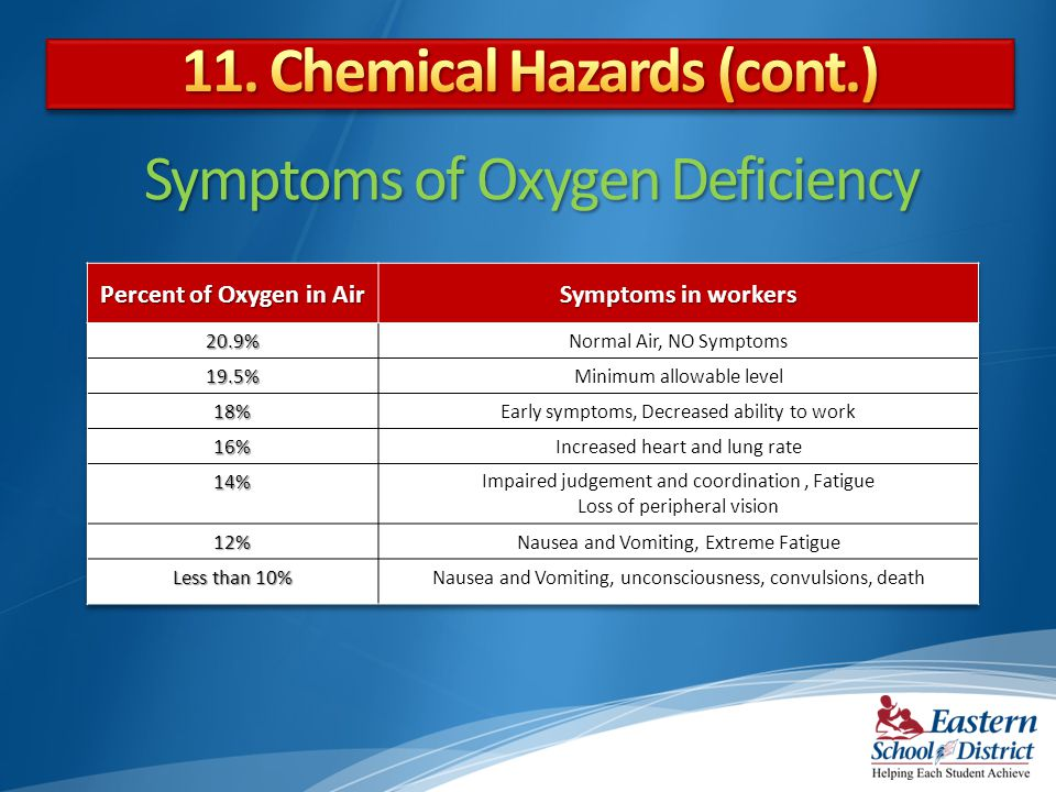 Symptoms of Oxygen Deficiency