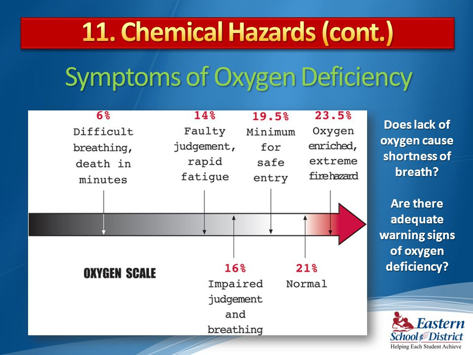 Does lack of oxygen cause shortness of breath.