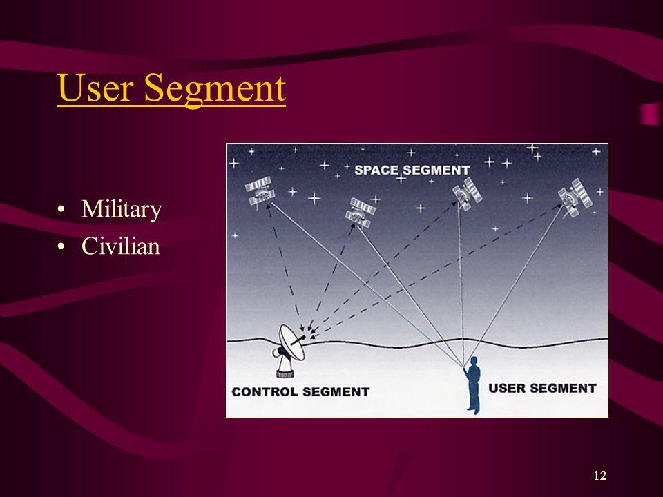 12 User Segment Military Civilian