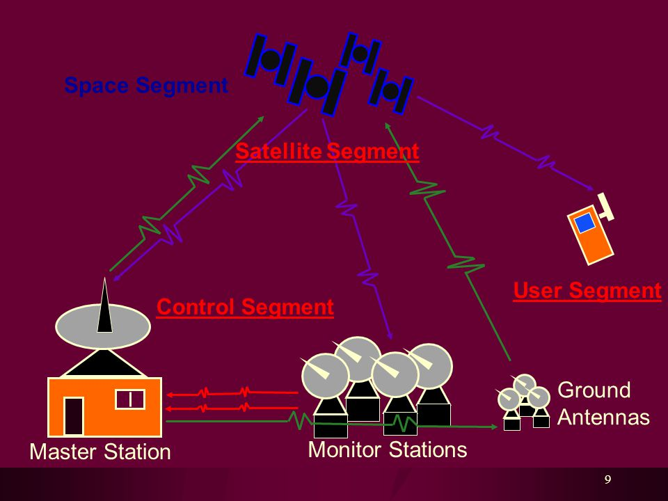 9 Control Segment Space Segment User Segment Monitor Stations Ground Antennas Master Station Satellite Segment