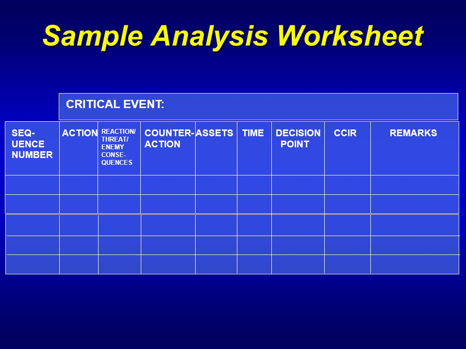 Sample Analysis Worksheet SEQ- UENCE NUMBER ACTION REACTION/ THREAT/ ENEMY CONSE- QUENCES COUNTER- ACTION ASSETSTIMEDECISION POINT CCIRREMARKS CRITICA