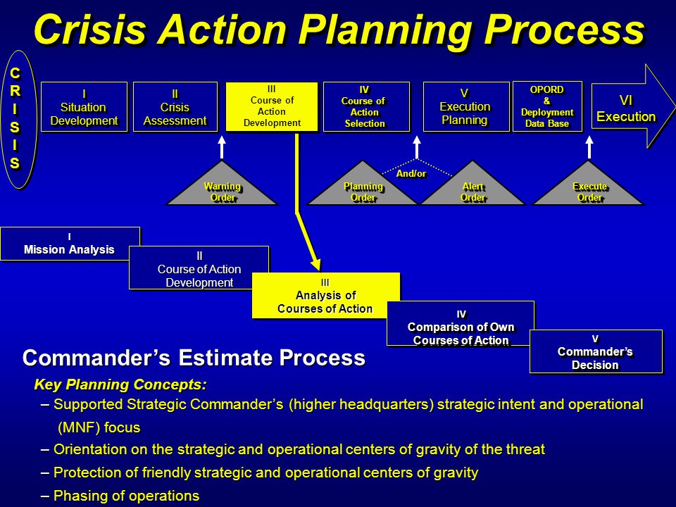 Crisis Action Planning Process I Mission Analysis I CRISISCRISIS ISituationDevelopmentISituationDevelopment IICrisisAssessmentIICrisisAssessment IV Co