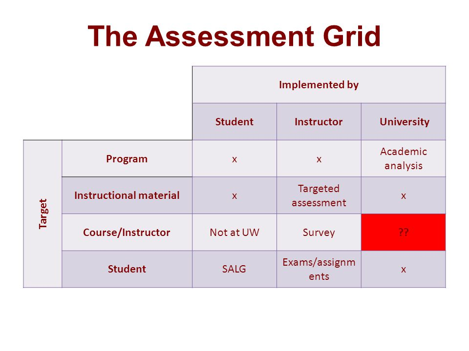 The Assessment Grid Implemented by StudentInstructor University Target Programxx Academic analysis Instructional materialx Targeted assessment x Course/InstructorNot at UWSurvey?.