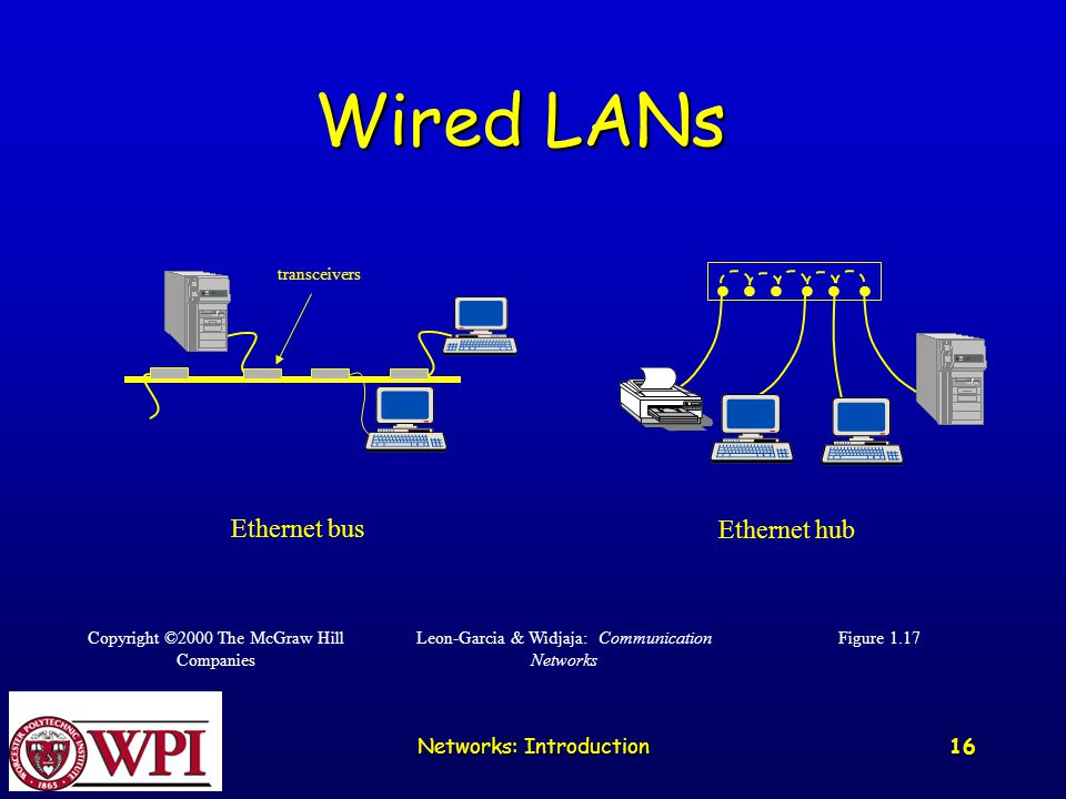 Networks: Introduction 16 Ethernet bus Ethernet hub transceivers Figure 1.17 Leon-Garcia & Widjaja: Communication Networks Copyright ©2000 The McGraw Hill Companies Wired LANs