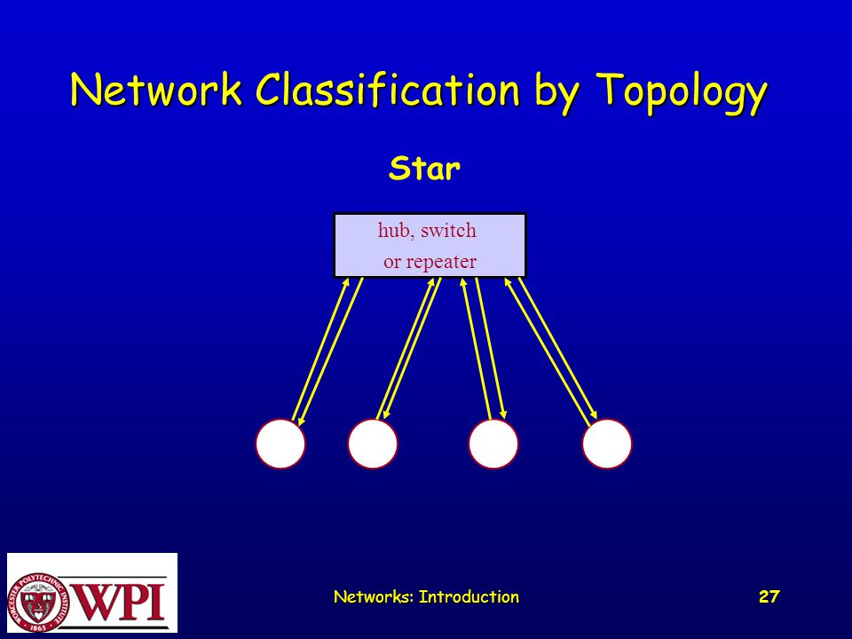 Networks: Introduction 27 Network Classification by Topology Star hub, switch or repeater