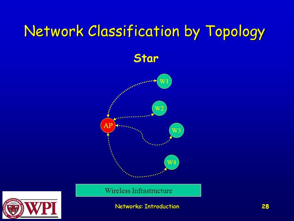 Networks: Introduction 28 Network Classification by Topology Star AP W1 W2 W3 W4 Wireless Infrastructure